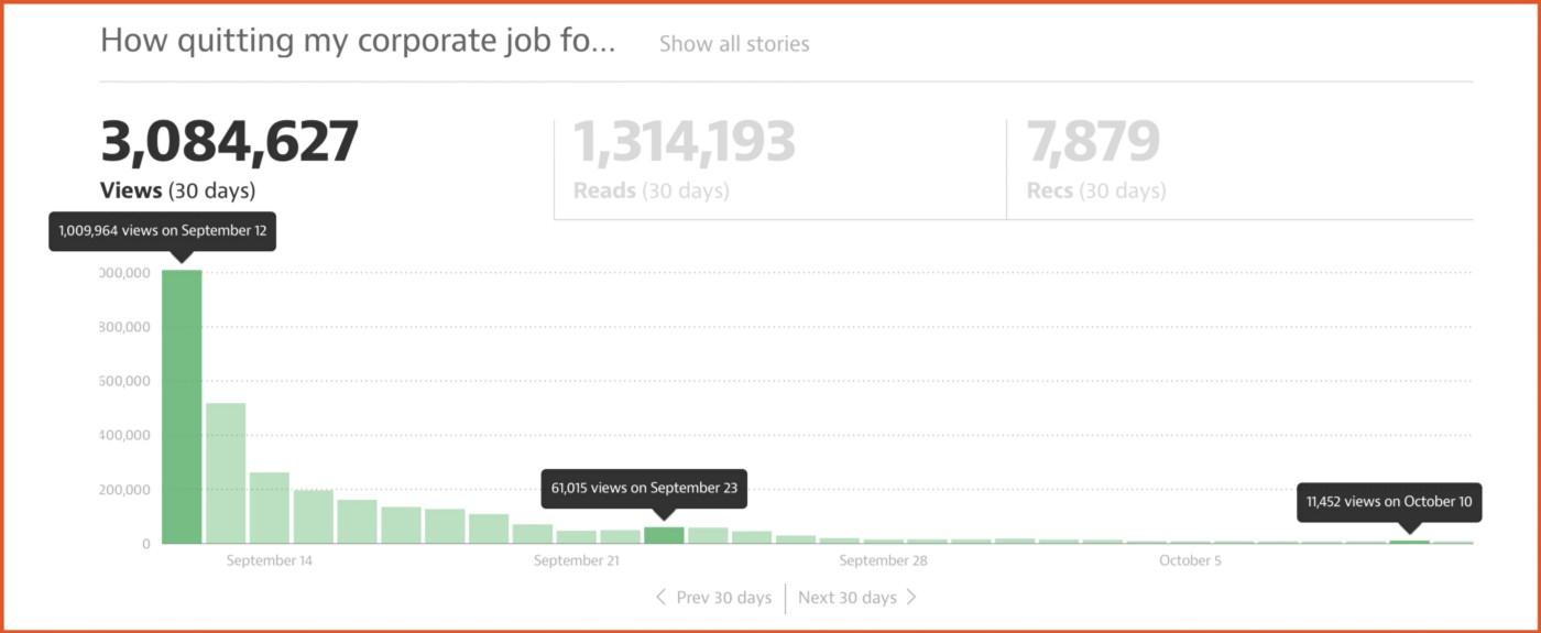 Как я сделал так, чтобы мои статьи просмотрели 6.2 миллиона человек? (перевод)